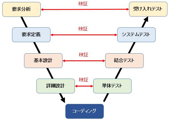 V字モデル
