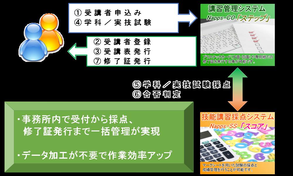講習管理 × 採点管理システム